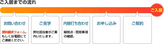 新大阪貸・レンタルオフィス 新大阪SONEビル SOHO レンタルオフィス新大阪ご入居までの流れ