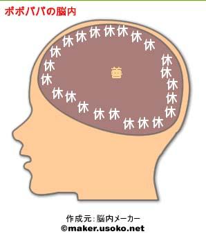 ポポパパ脳内