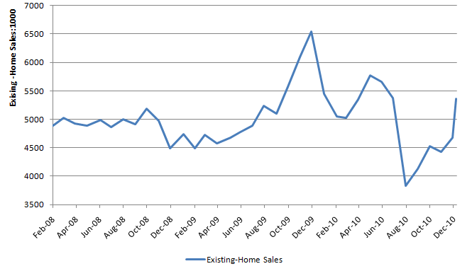 Existing home sales 20110225.