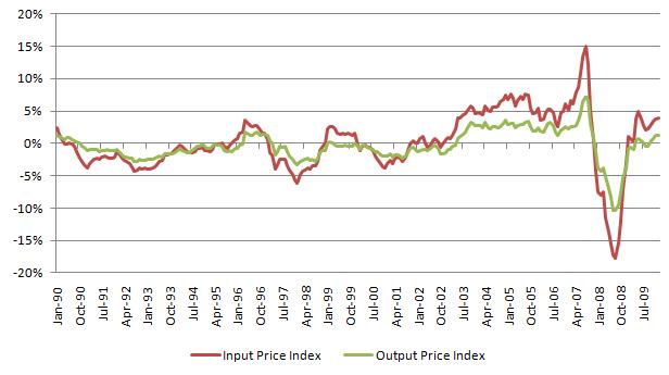 Input Output Price 20120225.