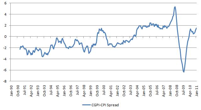 CGPI CPI Spread 20110225.