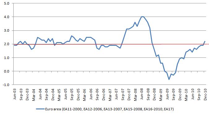 EURO HICP 20110228.