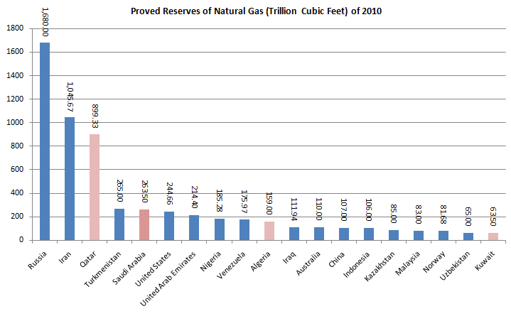 Reserve of Natural Gas 20110228.