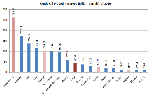 Crude Oil Reserve 20110228.