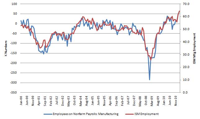 ISM Mfg Employment 20110302.