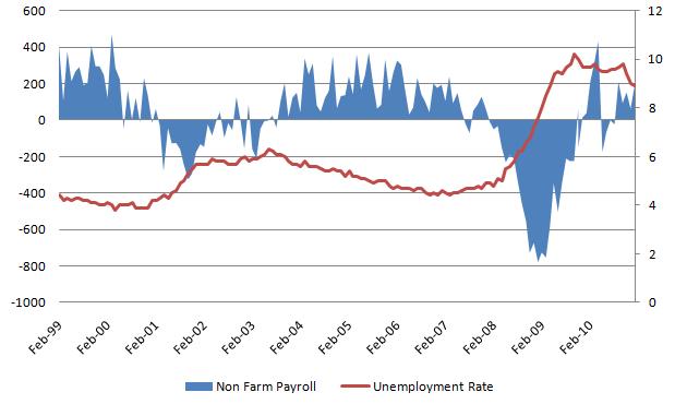 Unemployment Rate 20110305.