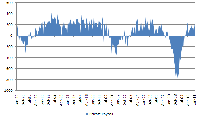 Private Payroll 20110305.