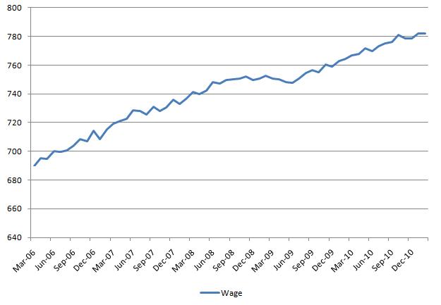 Wage 20110305.