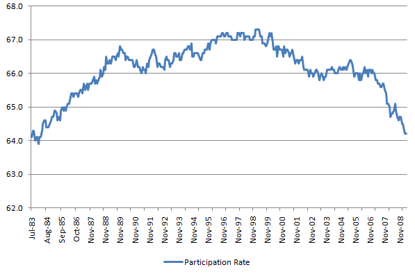 Participation Rate 20110305.