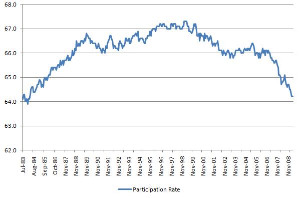 Participation Rate 20110305.