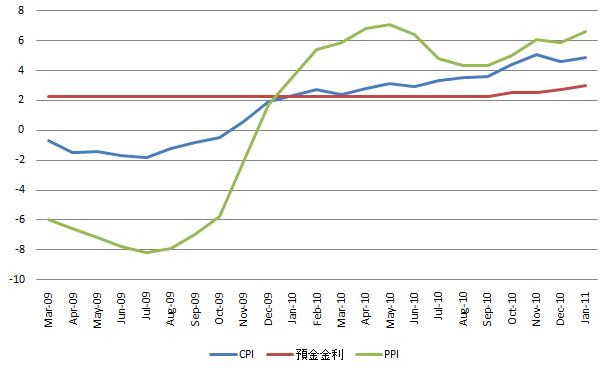China CPI 20110215.