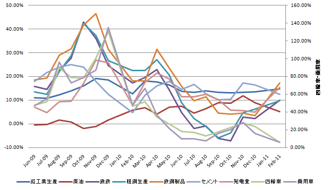 China Industrial Production 20110311.