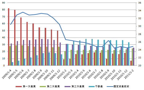 China Fixed Investment 20110311.