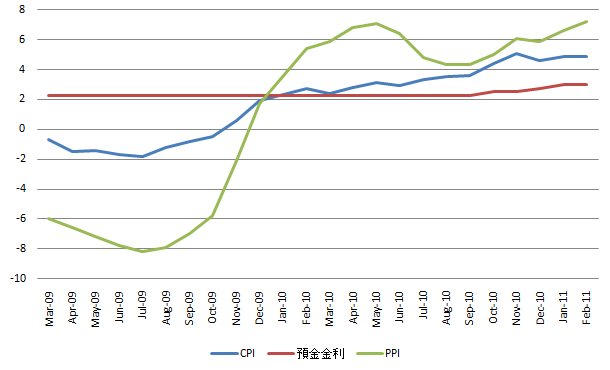 China Price Index 20110311.