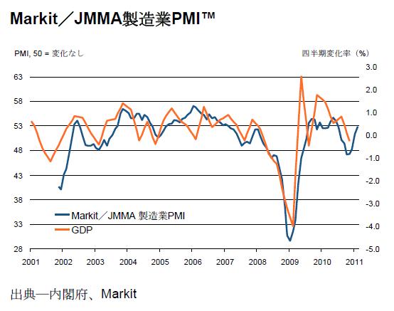 Markit JMMA PMI 20110328.