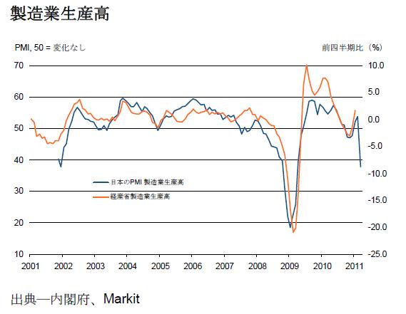 PMI Production 20110331.