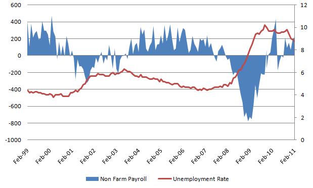 Unemployment Rate 20110401.