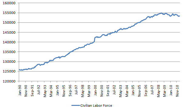 civilian labor force 20110401.