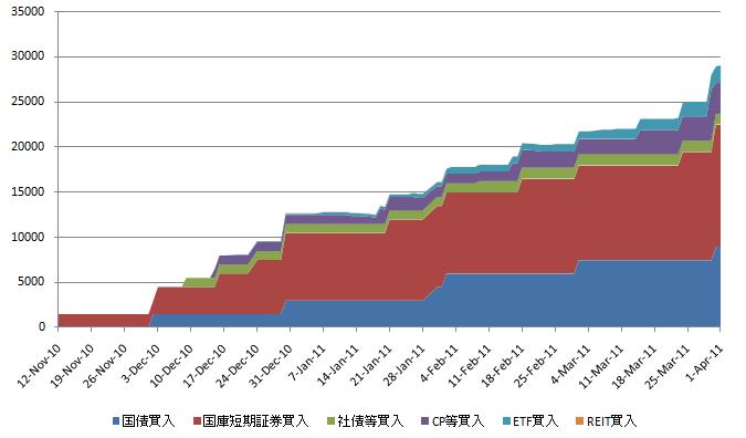 日銀買入基金 20110404.