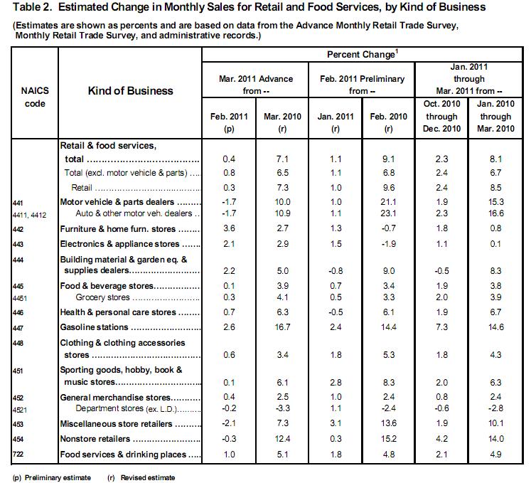 Retail Sales 20110414.