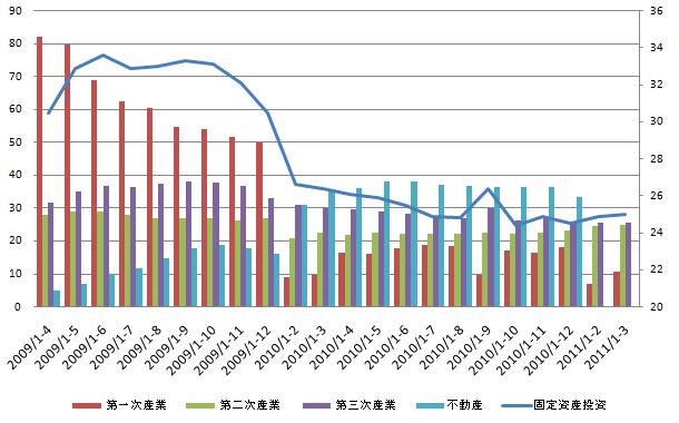 China Fix Investment 20110415.