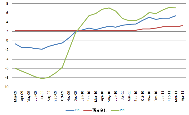 China Inflation Data 200110415.