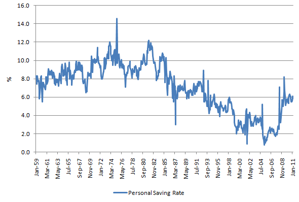 Personal Saving rate 20110419.