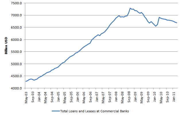 Total loans and leases_20110419.