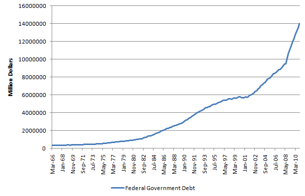 Federal Government Debt 20110419.