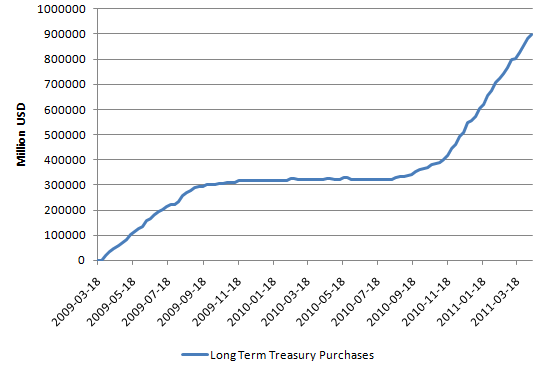 Long Term Treasury Purchases.
