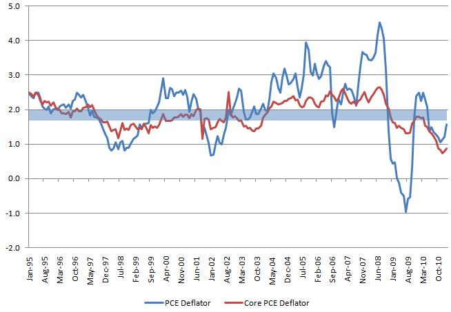 PCE deflator 20110425.
