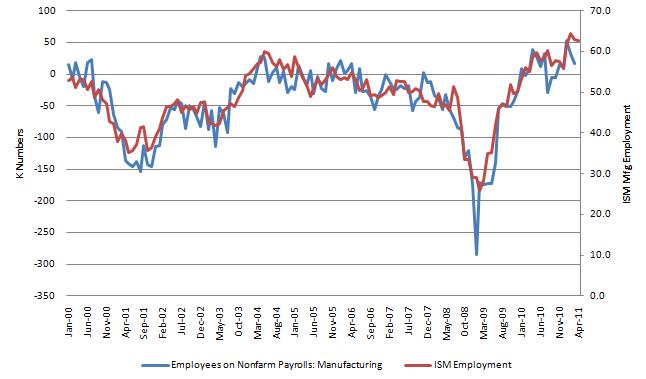 ISM Employment 20110503.