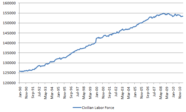 civilian labor force 20110507.