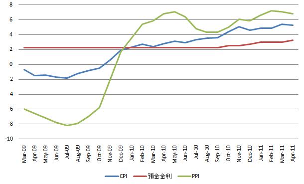 China CPI 20110512.