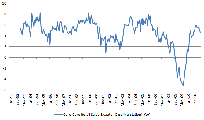 Core Core Retail Sales.