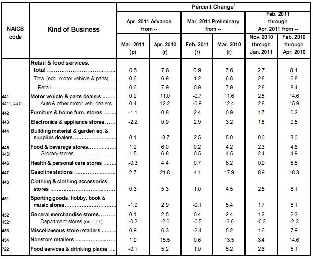 Retail Sales Detail 20110513.
