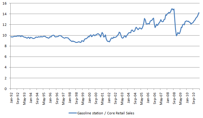 GasStation-CoreRetail Ratio 20110512.