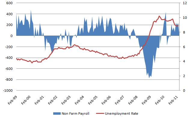 Unemployment rate 2010110603.