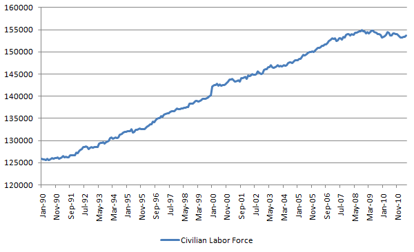 civilian labor force 20110603.