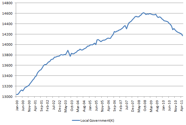 Local Government Employment 20110603.