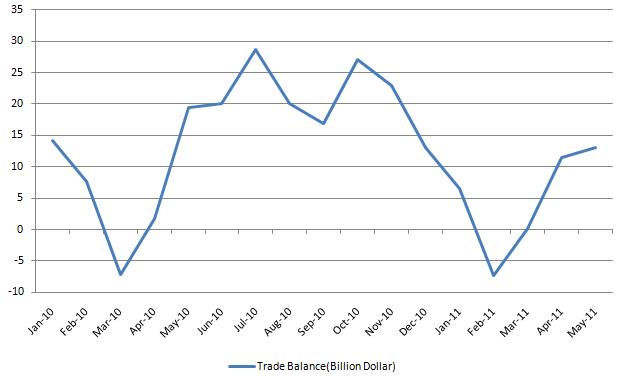 China Trade Balance 20110613.