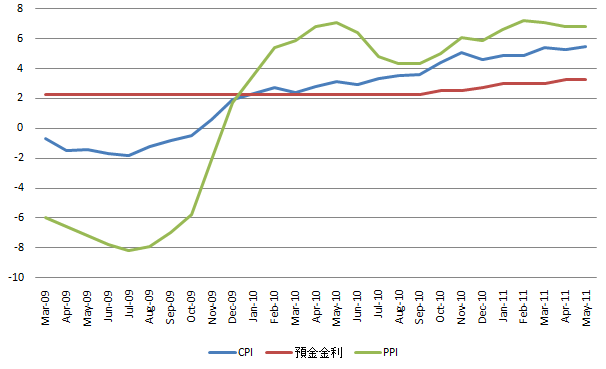China Inflation 20110614.
