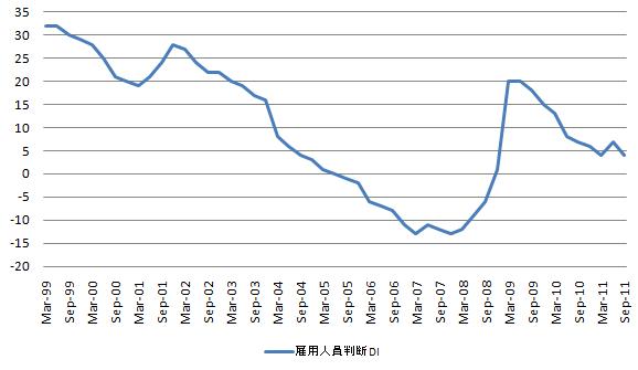 短観 雇用判断 20110701.