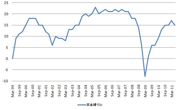 短観 資金繰り 20110701.
