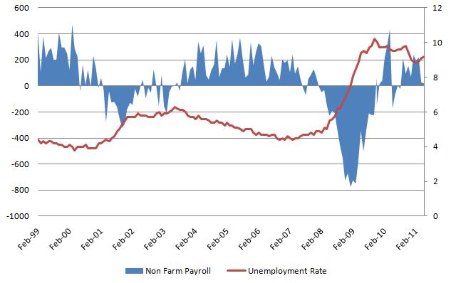 Unemployment rate 20110708.