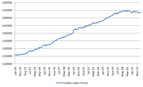 Civilian Labor Force 20110708.