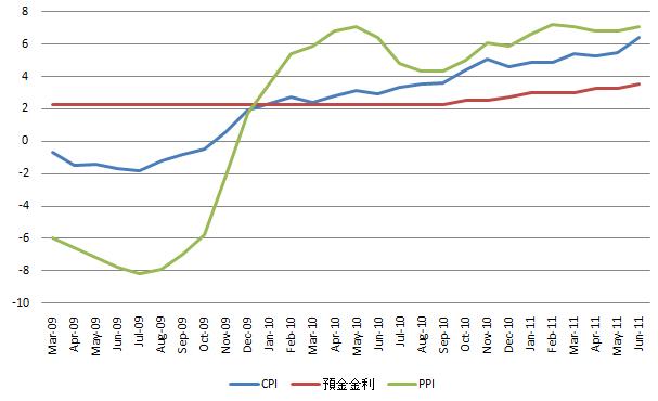 China Inflation 20110711.