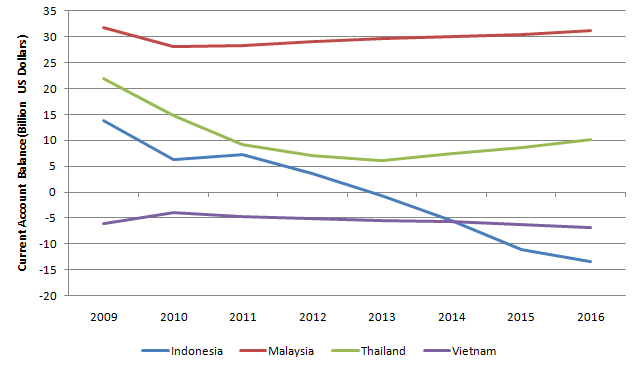ASEAN Current Account 20110711.