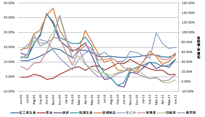 China Industrial Production 20110713.