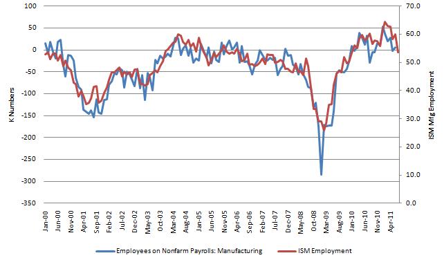 ISM Employment 20110802.